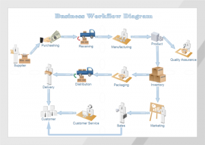 5 Tips When Process Mapping Your Business Workflow